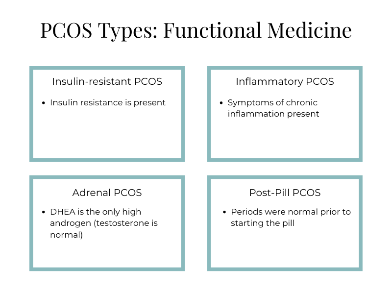 What Type of PCOS do you have