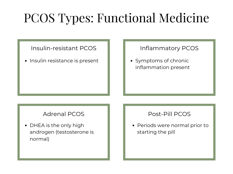 functional medicine PCOS types