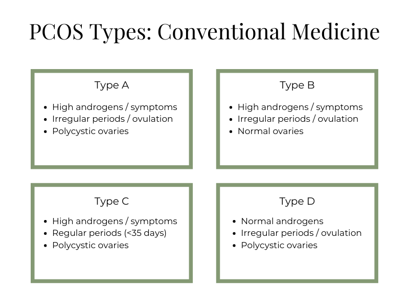 4 Types of PCOS according to conventional medicine
