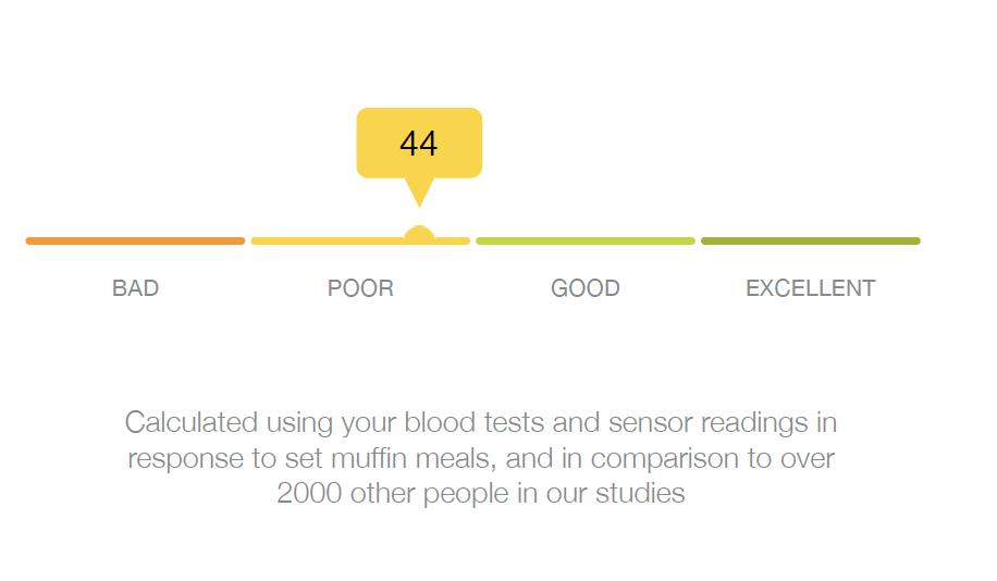 zoe test fat results