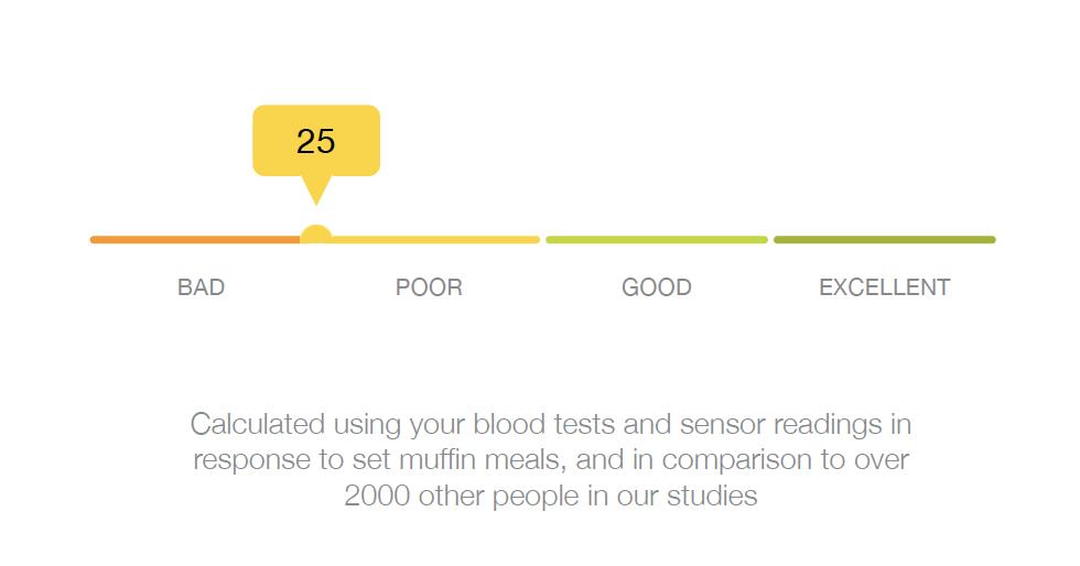 zoe test blood sugar